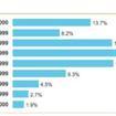A LIST APART Survey, 2008 per tutti i Web Designers