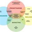IWA Web Skills Profiles:I profili professionali per il Web