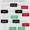 Una collezione di Flowcharts per Web Designers