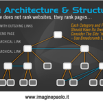 Approfondimento SEO: Architettura e Struttura di un Sito Web – Breadcumbs – Outgoing Links – Tricks and Tips