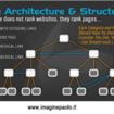 Approfondimento SEO: Architettura e Struttura di un Sito Web – Breadcumbs – Outgoing Links – Tricks and Tips