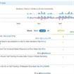 Come misurare twitter