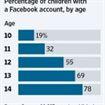 Facebook darà l'accesso ai minori di 13 anni