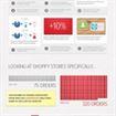 Quale social network fa vendere di più? Pinterest!