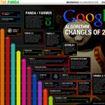 Cosa piace a Google?