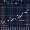 [Dow Jones] Gann's 90-years Master Cycle on DJIA