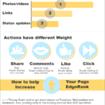 Edgerank e l'Indicizzazione in Facebook