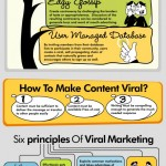 Come funziona il Viral Marketing?