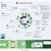 Come funziona la pubblicità su Facebook?