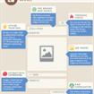 Come creare il post perfetto su Vine, Instagram, Pinterest, Google+, Facebook e Twitter