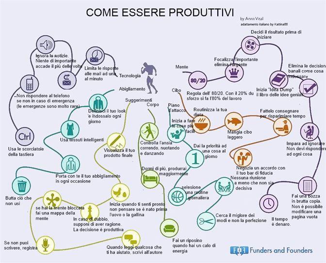 come essere produttivi