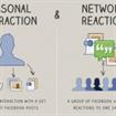 Ecco i parametri su cui si basa l'algoritmo di Facebook. Semplici mosse per far volare la tua fan page