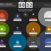 Quanto guadagnano i grossi brands (in tempo reale)?