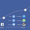 Siti lenti fuori (o quasi) da Facebook. Ecco cosa accadrà
