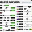 """La potenza di una infografica: """"Come ogni paese risolve i suoi problemi"""""""