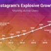 Novità su Instagram: sondaggi nelle storie!
