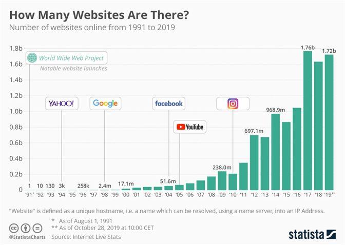 Quanti siti web ci sono su Internet