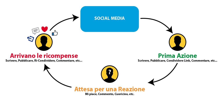 Scarica di dopamina per Social Media