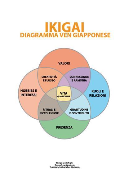 Diagramma giapponese Ikigai Venn di Nicholas Kemp