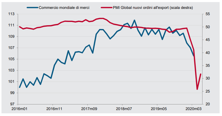 Commercio mondiale di merci e PMI Global