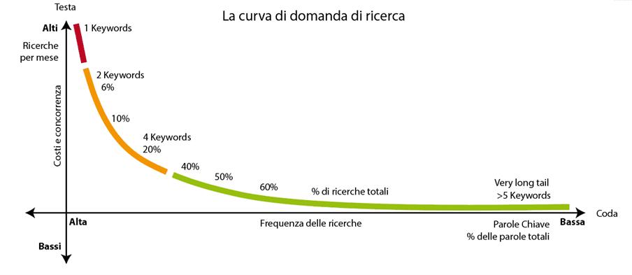 La curva di domanda di ricerca