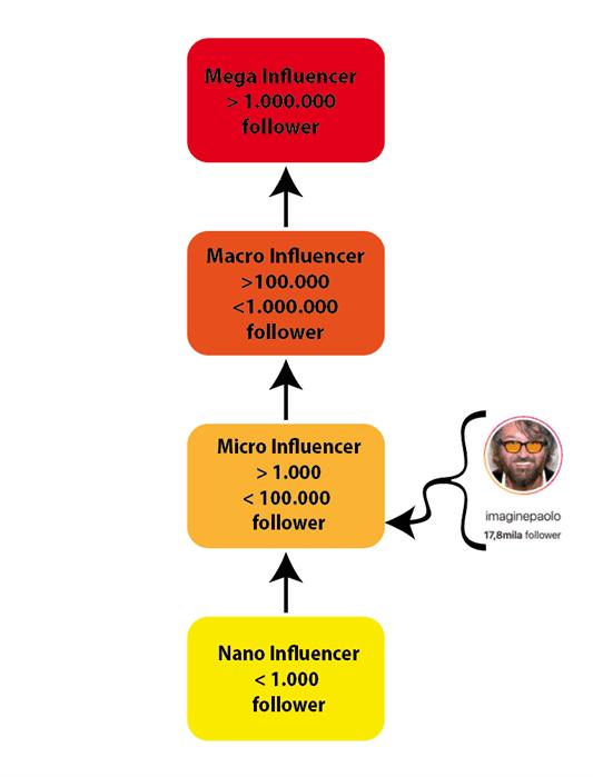 Nano influencer, micro influencer, macro influencer e mega influencer.