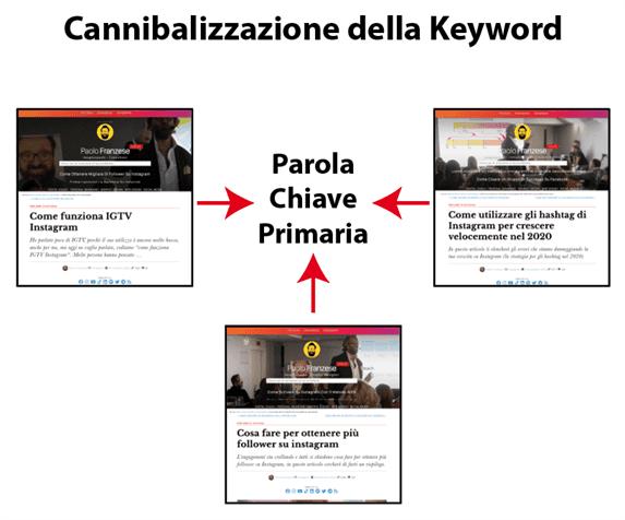 Cannibalizzazione della keyword