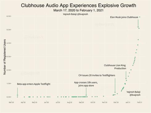 VAJRESH BALAJI, la crescita degli utenti di Clubhouse