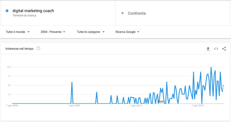 Come utilizzare Google Trends, esempio di risultato