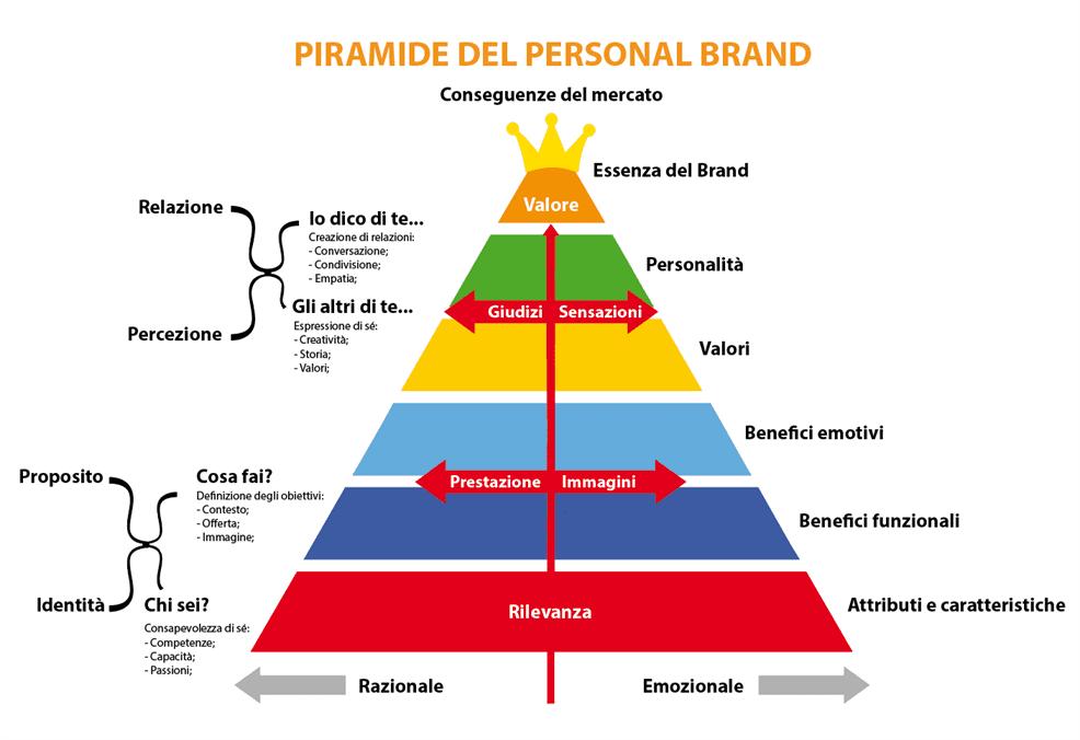 Piramide del Personal Brand