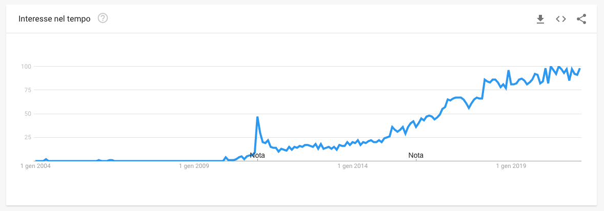 tendenza quora su Google Trends