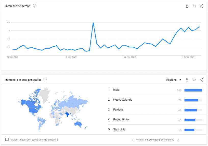 """Diffusione delle ricerche di """"YouTube Shorts"""" nel mondo"""