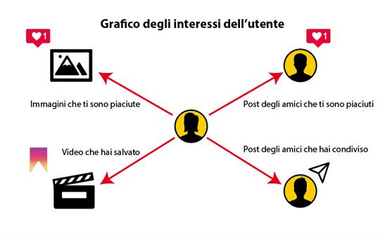 Grafico degli interessi dell'utente per andare nella sezione esplora
