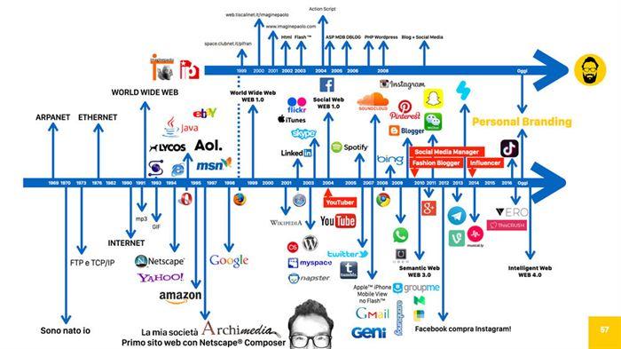 La storia di Internet e il parallelo con la storia dei miei siti